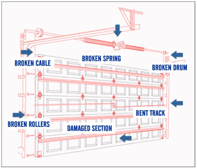 Garage Door Repair Amp Service Orlando Fl United Garage